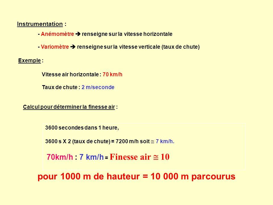Instrumentation : - Anémomètre renseigne sur la vitesse horizontale - Variomètre renseigne sur la vitesse verticale (taux de chute) Exemple : Vitesse air horizontale : 70 km/h Taux de chute : 2 m/seconde pour 1000 m de hauteur = 10 000 m parcourus 3600 secondes dans 1 heure, 3600 s X 2 (taux de chute) = 7200 m/h soit 7 km/h.