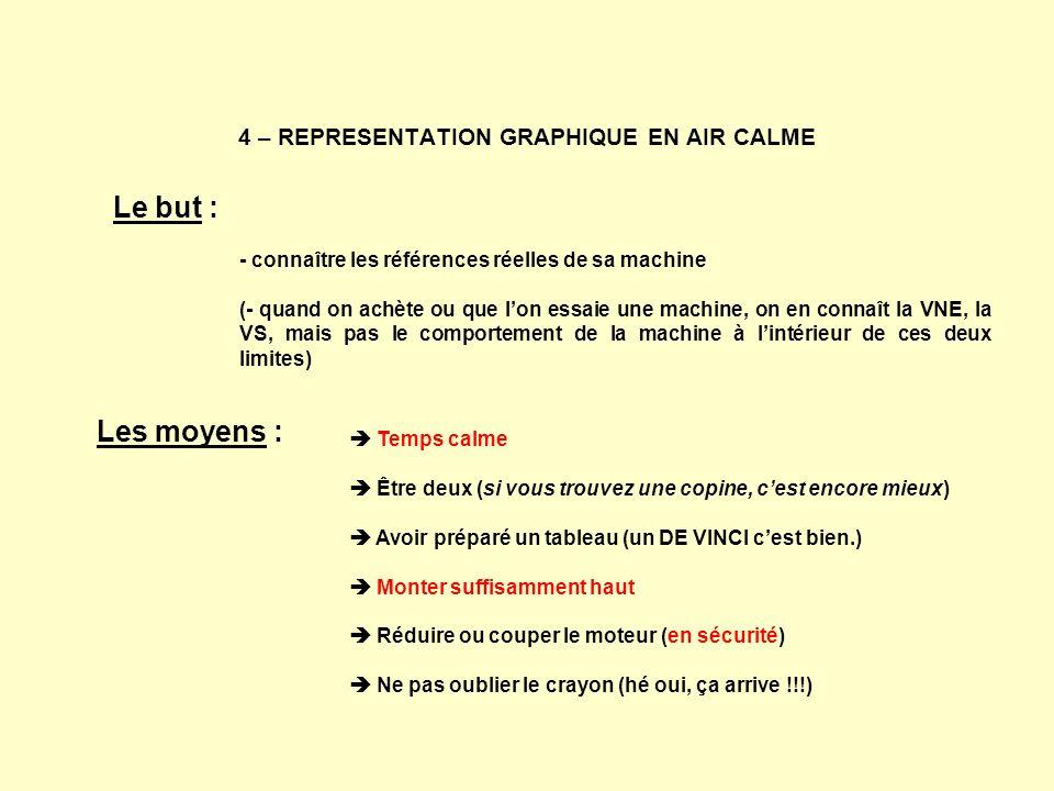 4 – REPRESENTATION GRAPHIQUE EN AIR CALME Le but : - connaître les références réelles de sa machine (- quand on achète ou que lon essaie une machine,