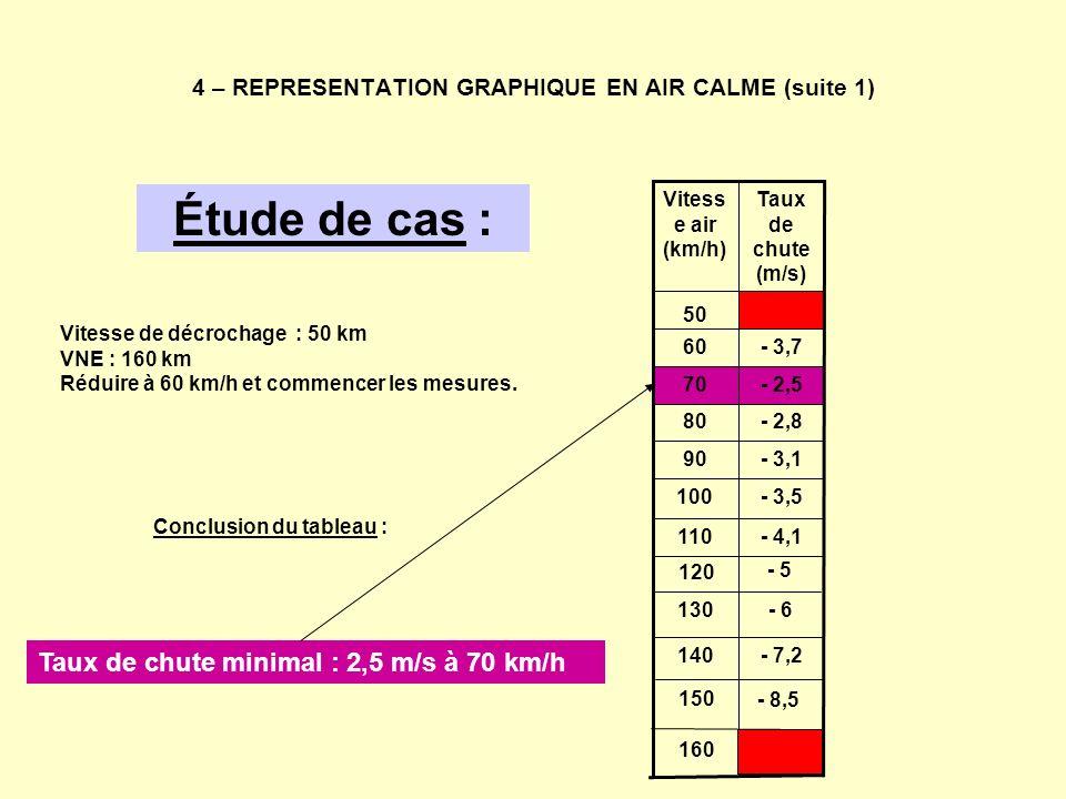 4 – REPRESENTATION GRAPHIQUE EN AIR CALME (suite 1) Étude de cas : Vitesse de décrochage : 50 km VNE : 160 km Réduire à 60 km/h et commencer les mesur