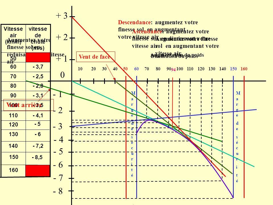201040306050807010090120110130140160150 - 1 0 + 3 + 2 + 1 - 2 - 3 - 4 - 5 94 Domaine de vol Plage dutilisation MargedesécuritéMargedesécurité Margedes