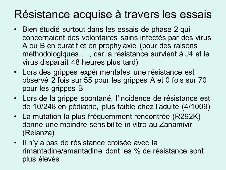 Résistance acquise à travers les essais Bien étudié surtout dans les essais de phase 2 qui concernaient des volontaires sains infectés par des virus A ou B en curatif et en prophylaxie (pour des raisons méthodologiques…, car la résistance survient à J4 et le virus disparaît 48 heures plus tard) Lors des grippes expérimentales une résistance est observé 2 fois sur 55 pour les grippes A et 0 fois sur 70 pour les grippes B Lors de la grippe spontané, lincidence de résistance est de 10/248 en pédiatrie, plus faible chez ladulte (4/1009) La mutation la plus fréquemment rencontrée (R292K) donne une moindre sensibilité in vitro au Zanamivir (Relanza) Il ny a pas de résistance croisée avec la rimantadine/amantadine dont les % de résistance sont plus élevés