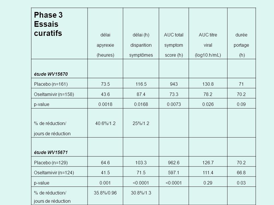 Phase 3 Essais curatifs délaidélai (h)AUC totalAUC titredurée apyrexiedisparitionsymptomviralportage (heures)symptômesscore (h)(log10.h/mL) (h) étude WV15670 Placebo (n=161)73.5116.5943130.871 Oseltamivir (n=158)43.687.473.378.270.2 p-value0.00180.01680.00730.0260.09 % de réduction/40.6%/1.225%/1.2 jours de réduction étude WV15671 Placebo (n=129)64.6103.3962.6126.770.2 Oseltamivir (n=124)41.571.5597.1111.466.8 p-value0.001<0.0001 0.290.03 % de réduction/35.8%/0.9630.8%/1.3 jours de réduction