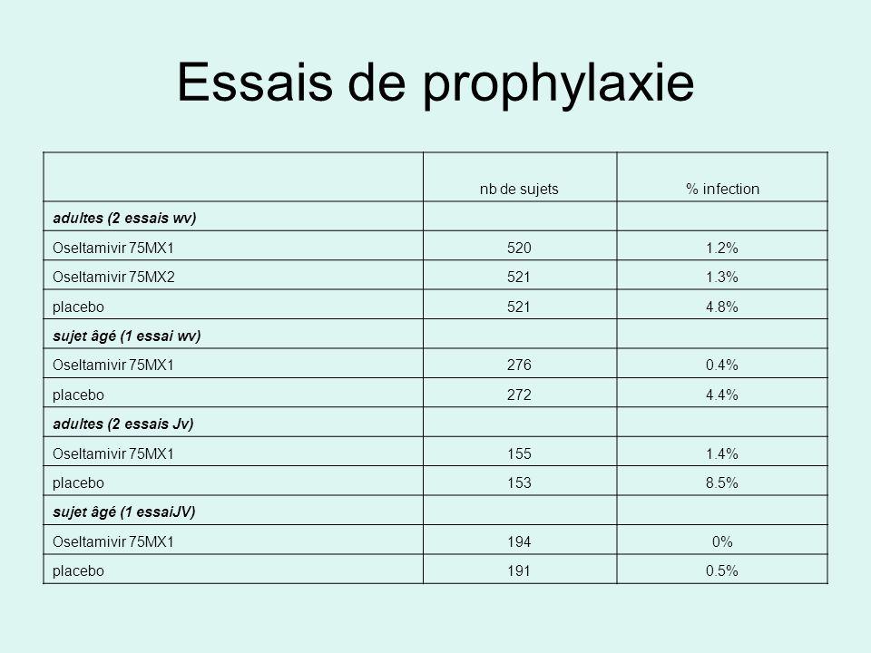 Essais de prophylaxie nb de sujets% infection adultes (2 essais wv) Oseltamivir 75MX15201.2% Oseltamivir 75MX25211.3% placebo5214.8% sujet âgé (1 essai wv) Oseltamivir 75MX12760.4% placebo2724.4% adultes (2 essais Jv) Oseltamivir 75MX11551.4% placebo1538.5% sujet âgé (1 essaiJV) Oseltamivir 75MX11940% placebo1910.5%
