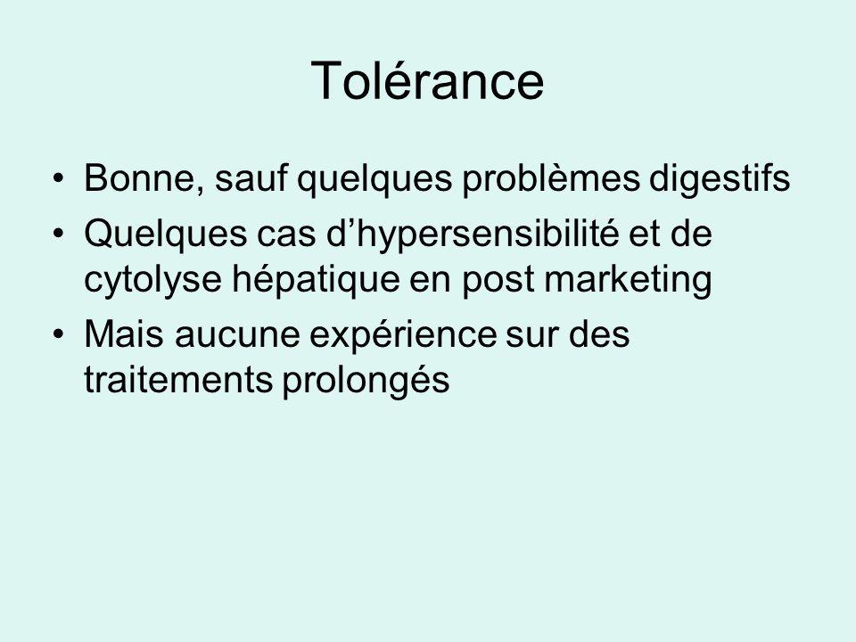 Tolérance Bonne, sauf quelques problèmes digestifs Quelques cas dhypersensibilité et de cytolyse hépatique en post marketing Mais aucune expérience sur des traitements prolongés