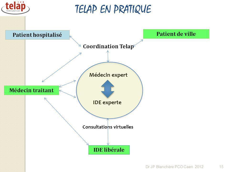 TELAP EN PRATIQUE Patient hospitalisé Patient de ville Médecin expert IDE experte IDE libérale Coordination Telap Médecin traitant Consultations virtu