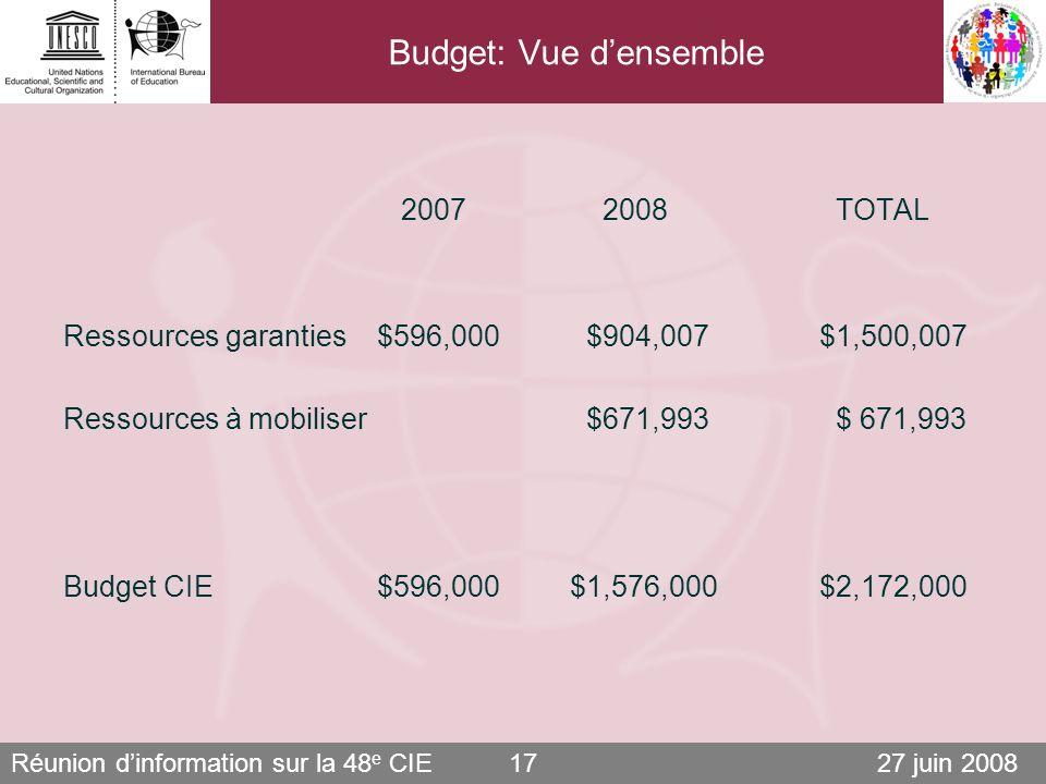 Réunion dinformation sur la 48 e CIE 27 juin 200817 Budget: Vue densemble 2007 2008 TOTAL Ressources garanties $596,000 $904,007 $1,500,007 Ressources à mobiliser $671,993 $ 671,993 Budget CIE $596,000 $1,576,000 $2,172,000