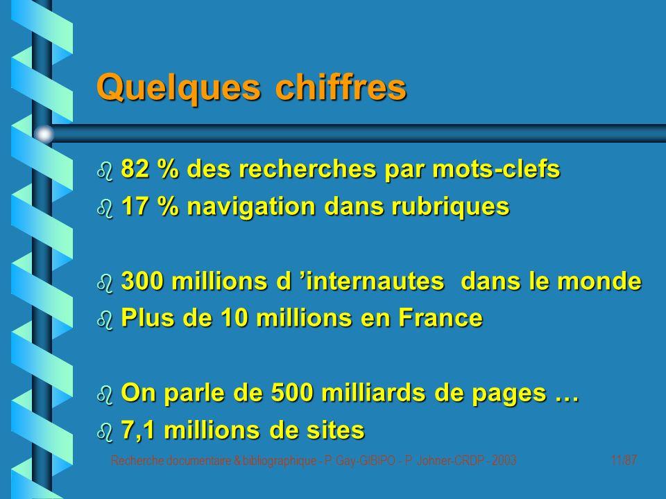 Recherche documentaire & bibliographique - P.Gay-GIBIPO - P.