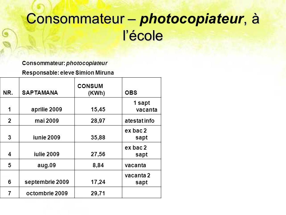 Consommateur –, à lécole Consommateur – photocopiateur, à lécole Consommateur: photocopiateur Responsable: eleve Simion Miruna NR.SAPTAMANA CONSUM (KW