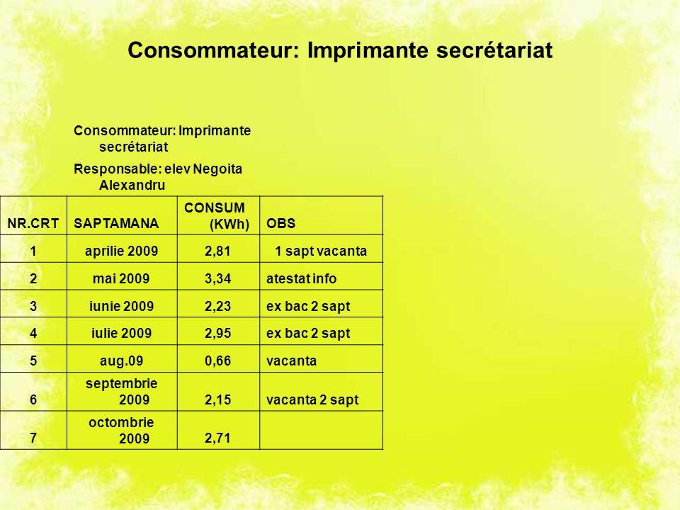 Consommateur: Imprimante secrétariat Responsable: elev Negoita Alexandru NR.CRTSAPTAMANA CONSUM (KWh)OBS 1aprilie 20092,811 sapt vacanta 2mai 20093,34