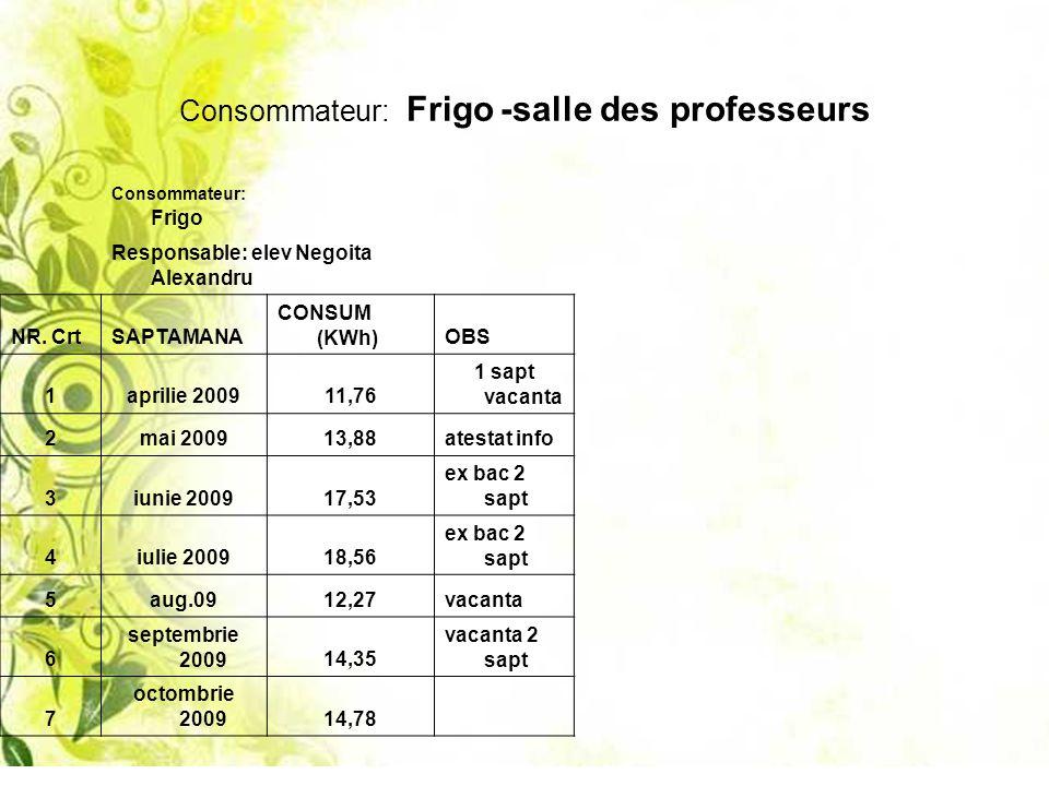 Consommateur: Frigo -salle des professeurs Consommateur: Frigo Responsable: elev Negoita Alexandru NR. CrtSAPTAMANA CONSUM (KWh)OBS 1aprilie 200911,76