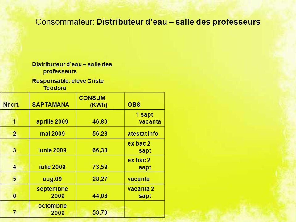 Consommateur: Distributeur deau – salle des professeurs Distributeur deau – salle des professeurs Responsable: eleve Criste Teodora Nr.crt.SAPTAMANA C