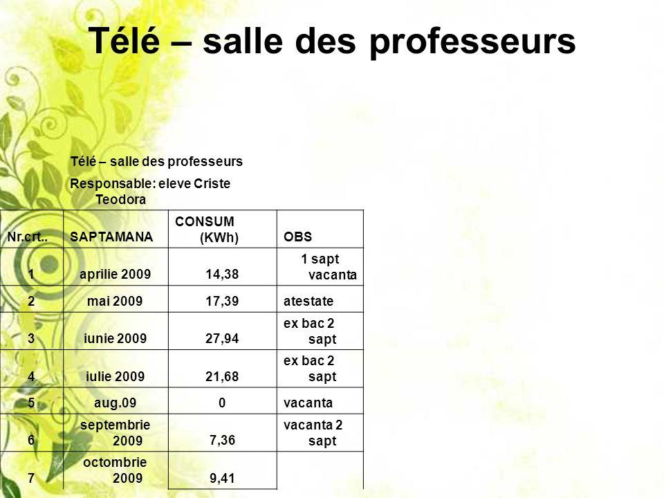 Télé – salle des professeurs Responsable: eleve Criste Teodora Nr.crt..SAPTAMANA CONSUM (KWh)OBS 1aprilie 200914,38 1 sapt vacanta 2mai 200917,39atest