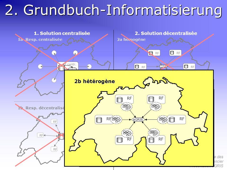 54 ème Congrès de la Société Suisse des Conservateurs du Registre Foncier Présentation eGRIS 2. Grundbuch-Informatisierung RF centr. eGRIS RF eGRIS RF