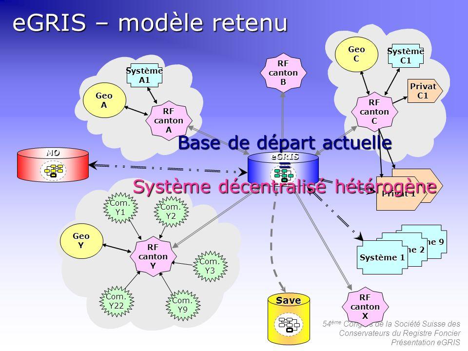 54 ème Congrès de la Société Suisse des Conservateurs du Registre Foncier Présentation eGRIS eGRIS – modèle retenu Com.Y1 Com.Y22 Com.Y9 Com.Y3 Com.Y2