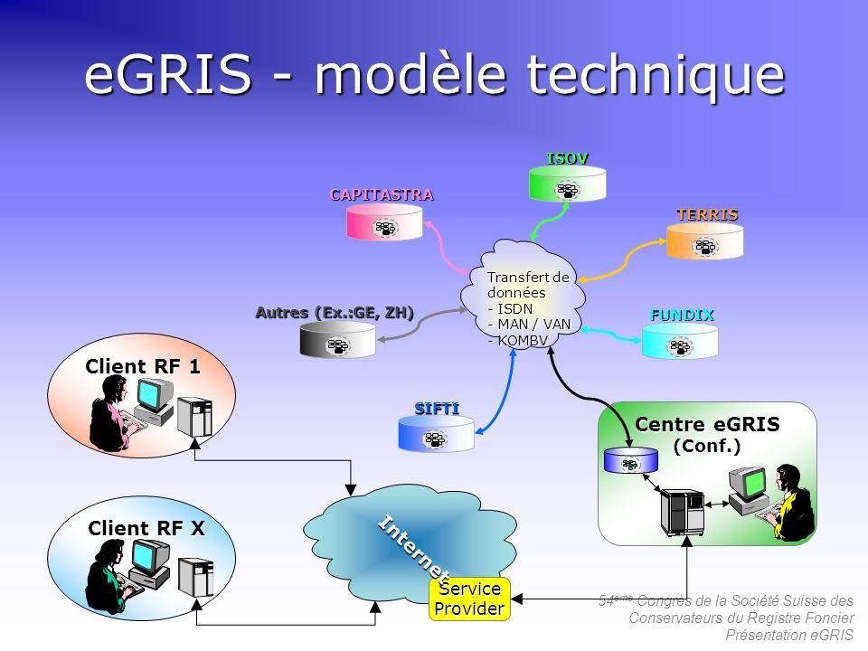 54 ème Congrès de la Société Suisse des Conservateurs du Registre Foncier Présentation eGRIS eGRIS - modèle technique Centre eGRIS (Conf.) Client RF X