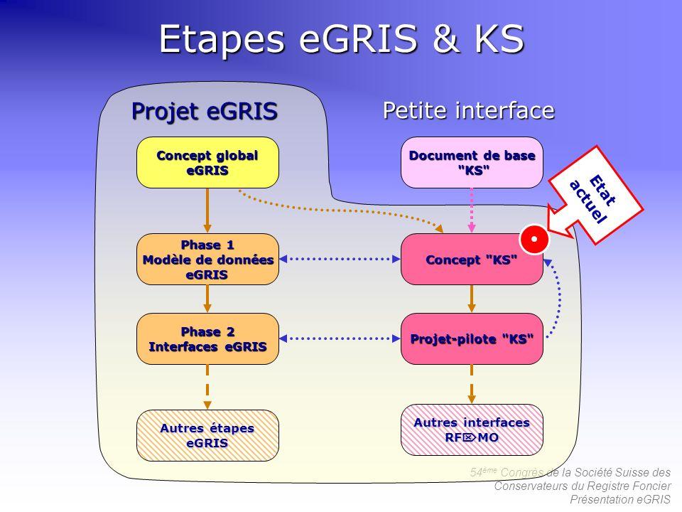 54 ème Congrès de la Société Suisse des Conservateurs du Registre Foncier Présentation eGRIS Projet eGRIS Etapes eGRIS & KS Document de base