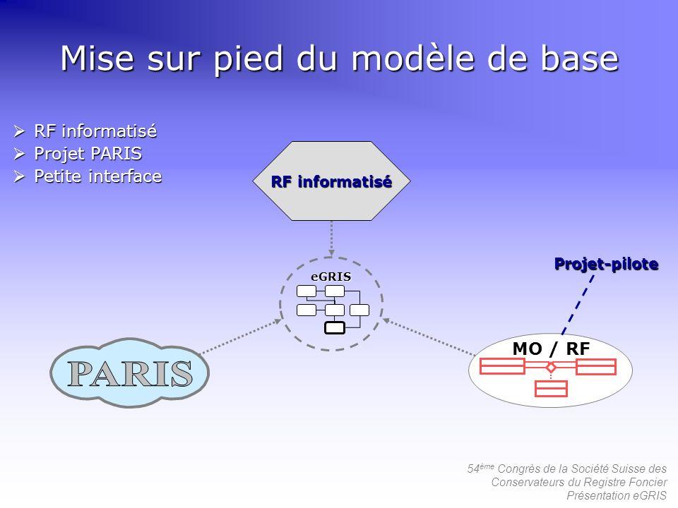 54 ème Congrès de la Société Suisse des Conservateurs du Registre Foncier Présentation eGRIS Mise sur pied du modèle de base RF informatisé MO / RF Pr