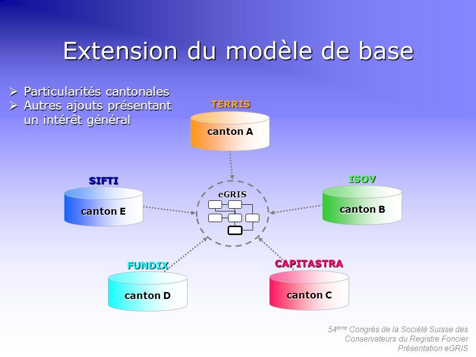 54 ème Congrès de la Société Suisse des Conservateurs du Registre Foncier Présentation eGRIS Extension du modèle de base eGRIS Particularités cantonal