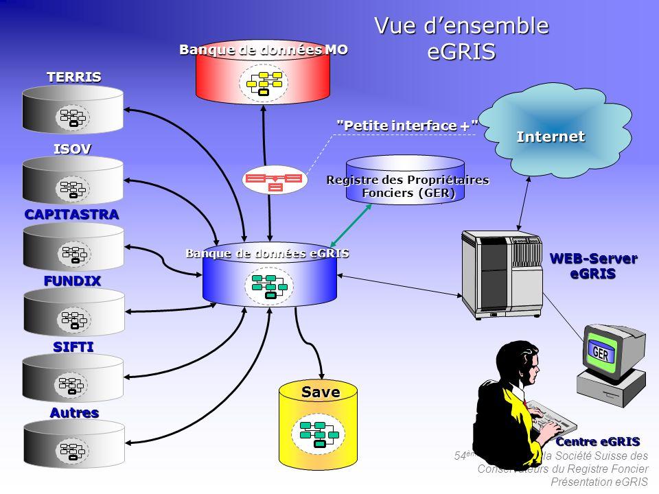 54 ème Congrès de la Société Suisse des Conservateurs du Registre Foncier Présentation eGRIS Banque de données eGRIS Banque de données MO Internet WEB