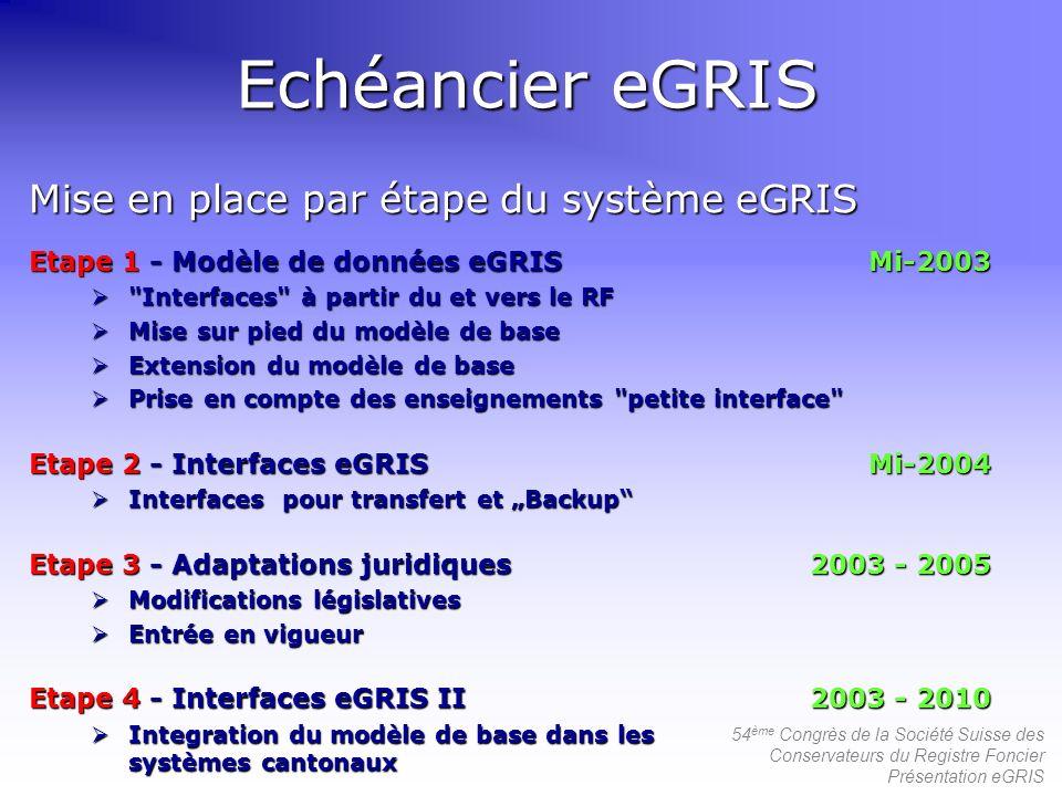 54 ème Congrès de la Société Suisse des Conservateurs du Registre Foncier Présentation eGRIS Echéancier eGRIS Etape 1 - Modèle de données eGRISMi-2003