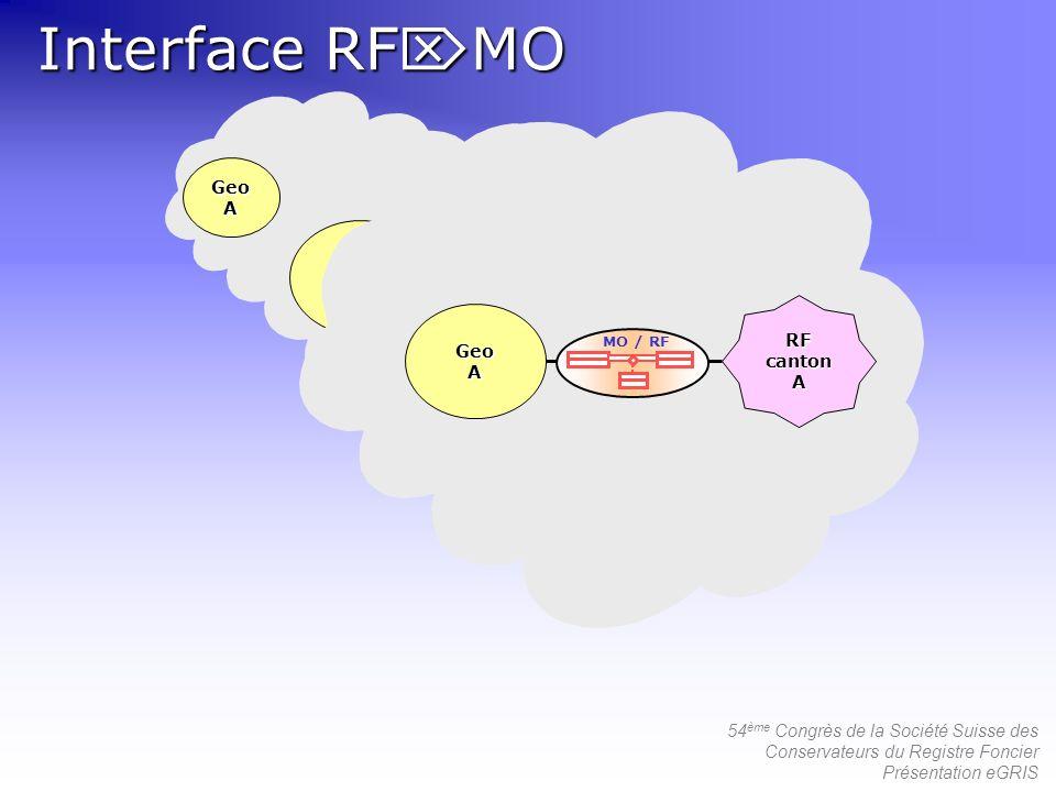 54 ème Congrès de la Société Suisse des Conservateurs du Registre Foncier Présentation eGRIS GeoA RF canton A GeoA A GeoA A Interface RF MO MO / RF