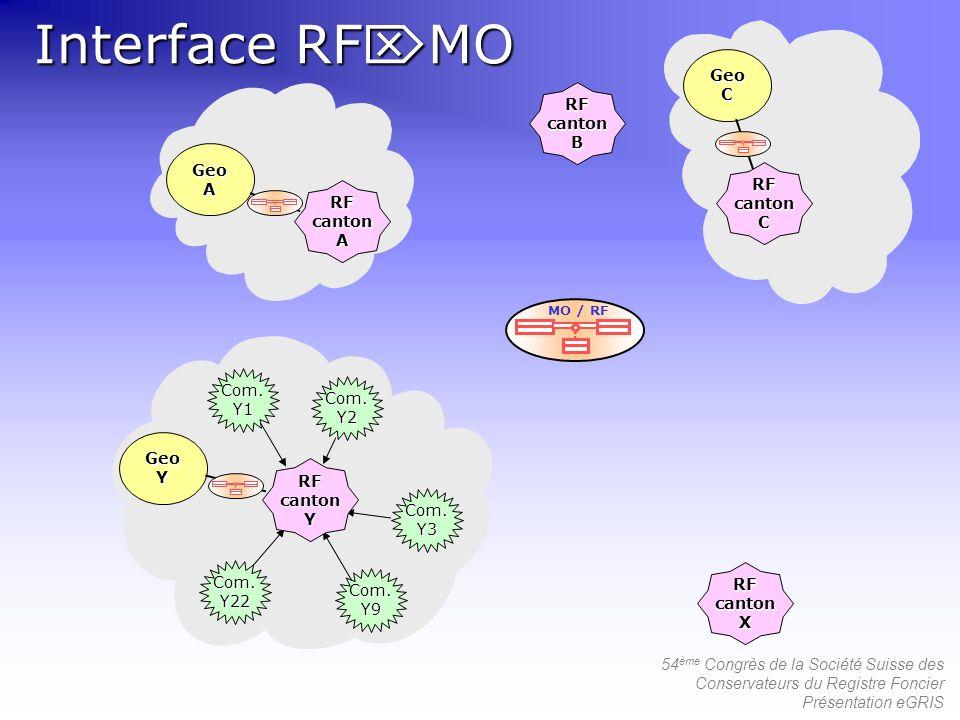 54 ème Congrès de la Société Suisse des Conservateurs du Registre Foncier Présentation eGRIS Interface RF MO Com.Y1 Com.Y22 Com.Y9 Com.Y3 Com.Y2 GeoC