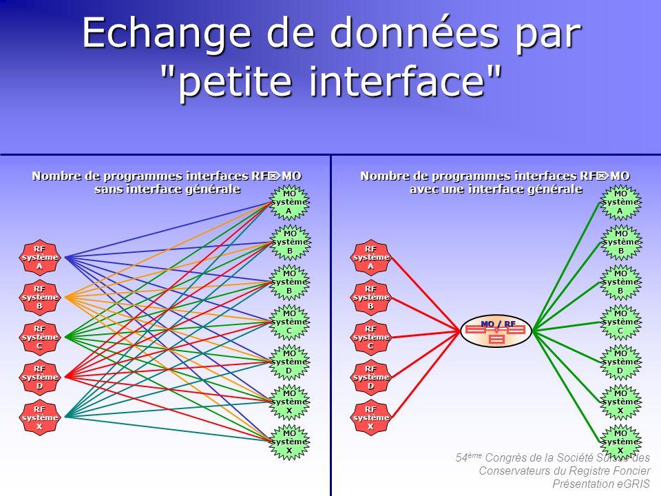 54 ème Congrès de la Société Suisse des Conservateurs du Registre Foncier Présentation eGRIS Echange de données par
