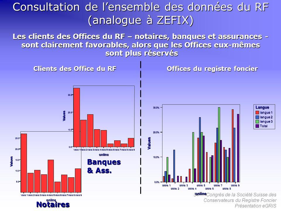 54 ème Congrès de la Société Suisse des Conservateurs du Registre Foncier Présentation eGRIS Les clients des Offices du RF – notaires, banques et assu