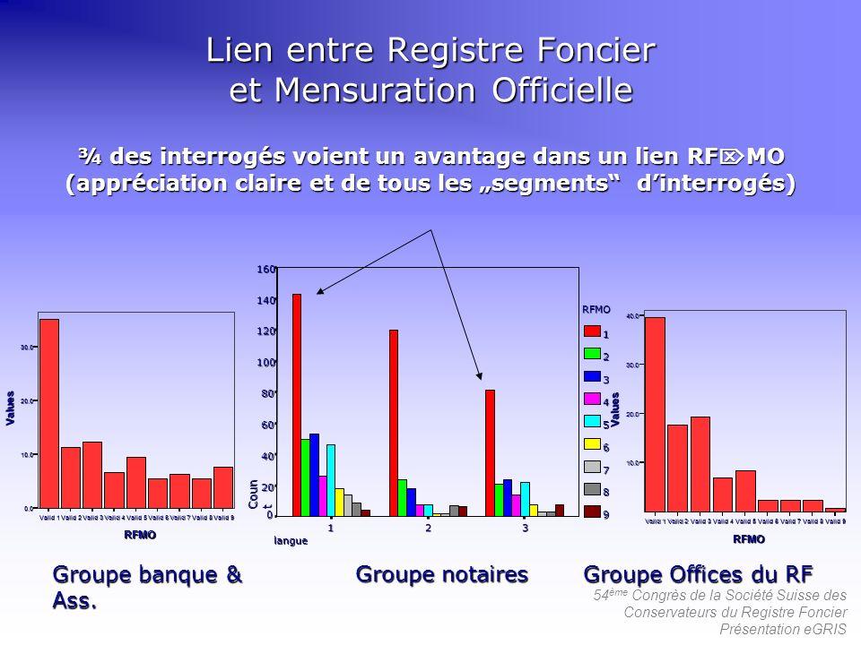 54 ème Congrès de la Société Suisse des Conservateurs du Registre Foncier Présentation eGRIS ¾ des interrogés voient un avantage dans un lien RF MO (a