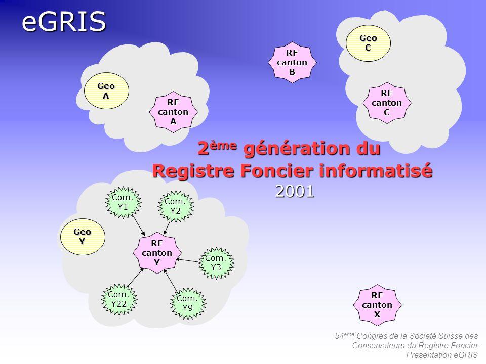 54 ème Congrès de la Société Suisse des Conservateurs du Registre Foncier Présentation eGRISeGRISCom.Y1 Com.Y22 Com.Y9 Com.Y3 Com.Y2 GeoC GeoA GeoY RF