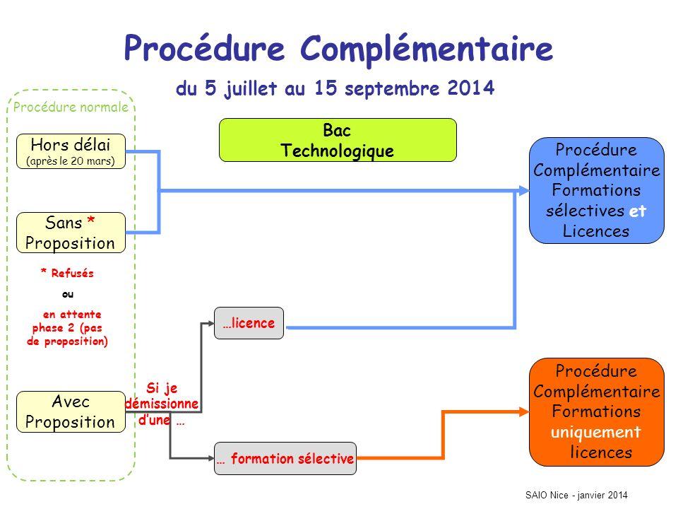 Procédure normale SAIO Nice - janvier 2014 Procédure Complémentaire Hors délai (après le 20 mars) Sans * Proposition Avec Proposition Procédure Complé