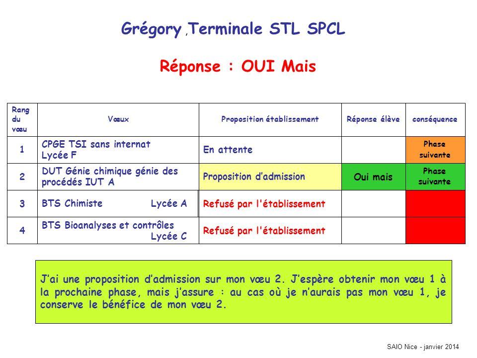 Grégory, Terminale STL SPCL Phase suivante Refusé par l'établissement BTS Bioanalyses et contrôles Lycée C 4 Refusé par l'établissementBTS Chimiste Ly