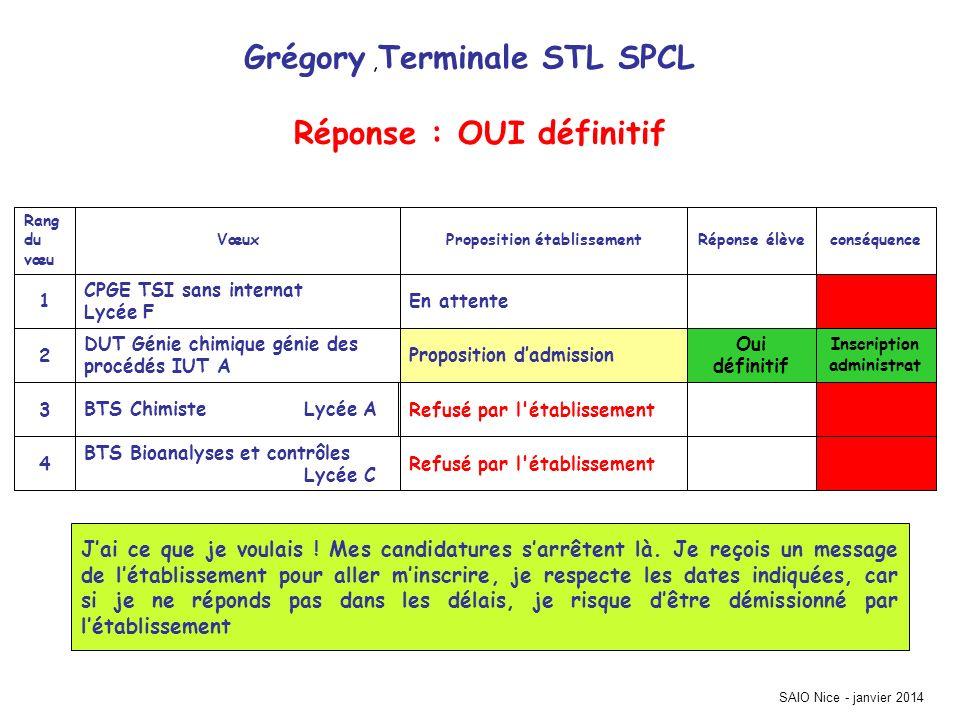 Grégory, Terminale STL SPCL Inscription administrat Refusé par l'établissement BTS Bioanalyses et contrôles Lycée C 4 Refusé par l'établissementBTS Ch
