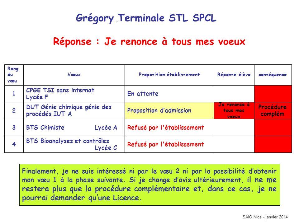 Grégory, Terminale STL SPCL Procédure complém Refusé par l'établissement BTS Bioanalyses et contrôles Lycée C 4 Refusé par l'établissementBTS Chimiste