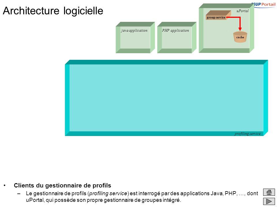 Architecture logicielle Clients du gestionnaire de profils –Le gestionnaire de profils (profiling service) est interrogé par des applications Java, PHP, …, dont uPortal, qui possède son propre gestionnaire de groupes intégré.