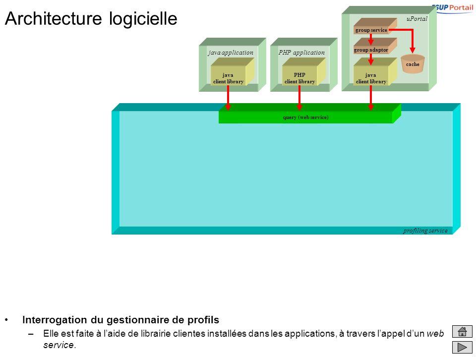Architecture logicielle Interrogation du gestionnaire de profils –Elle est faite à laide de librairie clientes installées dans les applications, à travers lappel dun web service.