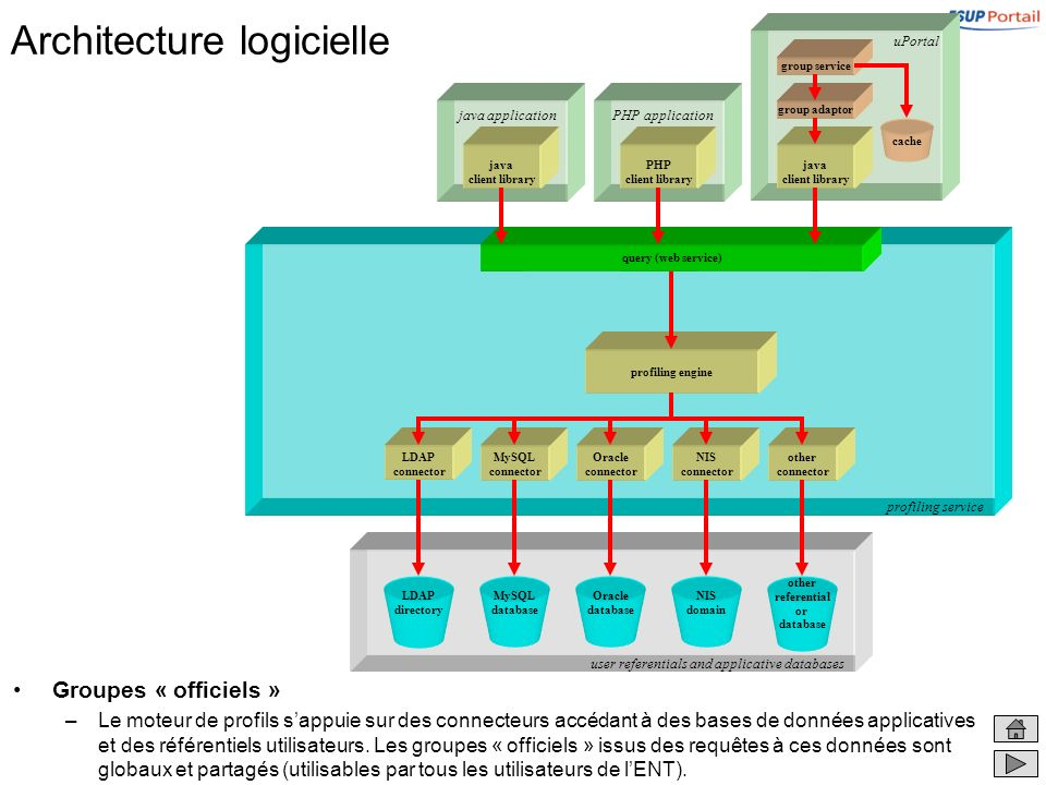 user referentials and applicative databases Architecture logicielle Groupes « officiels » –Le moteur de profils sappuie sur des connecteurs accédant à