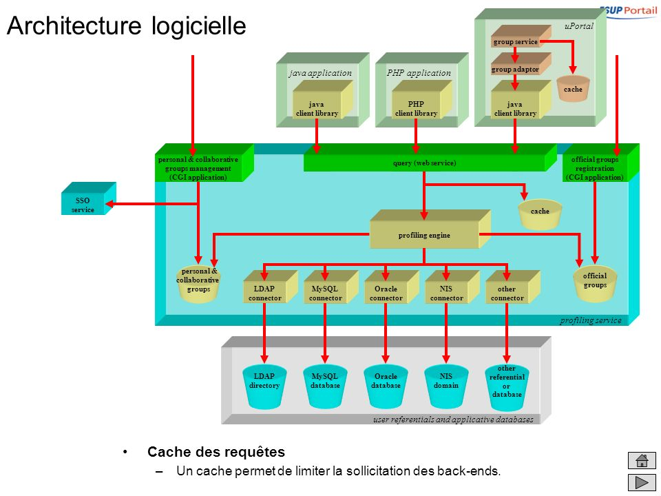 user referentials and applicative databases Architecture logicielle Cache des requêtes –Un cache permet de limiter la sollicitation des back-ends. pro