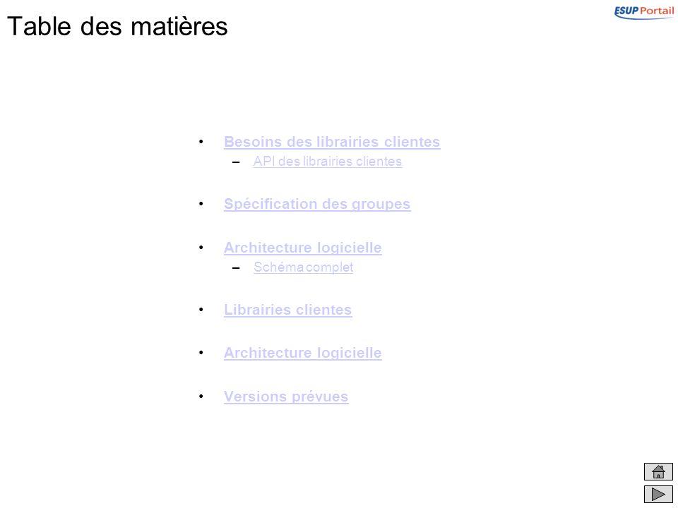 user referentials and applicative databases Architecture logicielle Groupes « officiels » –Le moteur de profils sappuie sur des connecteurs accédant à des bases de données applicatives et des référentiels utilisateurs.