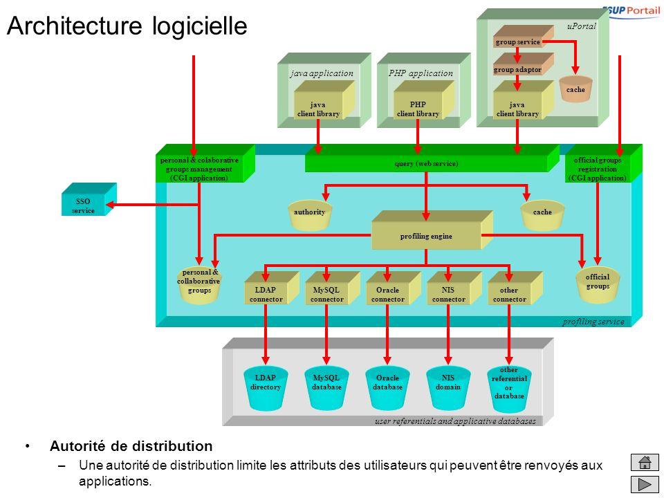 user referentials and applicative databases Architecture logicielle Autorité de distribution –Une autorité de distribution limite les attributs des utilisateurs qui peuvent être renvoyés aux applications.