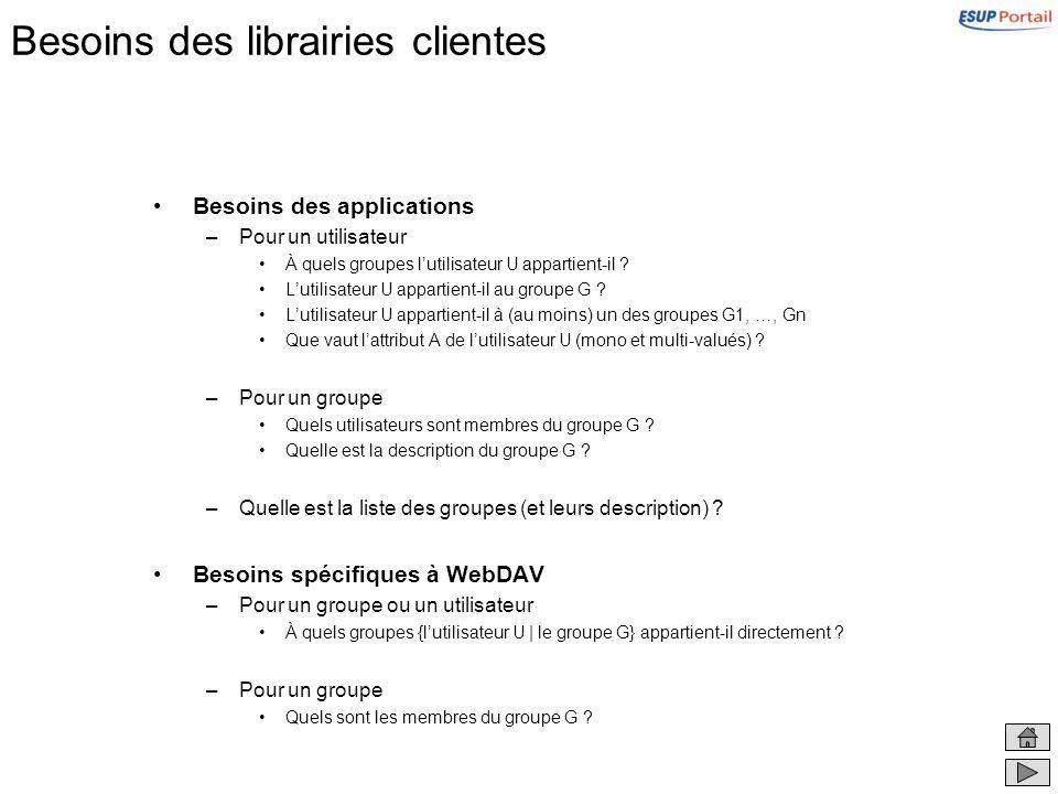 Besoins des librairies clientes Besoins des applications –Pour un utilisateur À quels groupes lutilisateur U appartient-il .