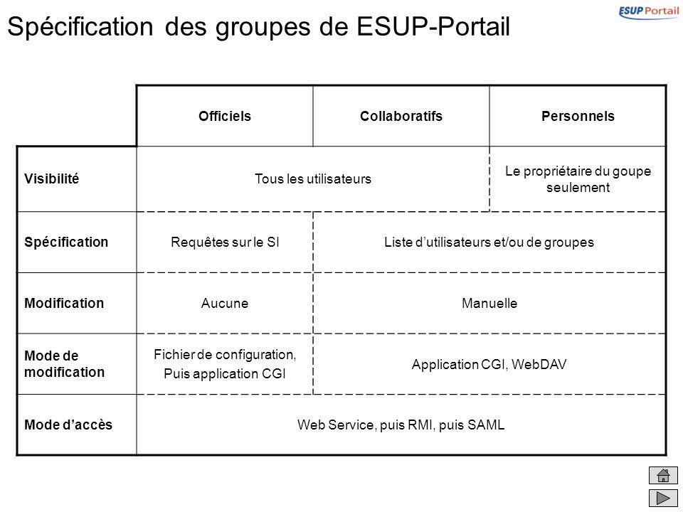 Les groupes officiels Ils sont basés sur des requêtes sur le SI –Requêtes (LDAP, SQL, fichiers, NIS, …) sur des back-ends du SI Ils sont utilisables par tous les utilisateurs Ils sont gérés par les administrateurs de lENT –Déclarés et spécifiés par les administrateurs –Leur déclaration est faite dans un premier temps directement dans le gestionnaire de profils (grâce à un fichier de configuration), puis dans un deuxième temps par une application web dédiée, point daccès privilégié à lespace de stockage, sappuyant sur le SSO Seule leur déclaration (requête(s) de construction) est modifiable (pas leur contenu)
