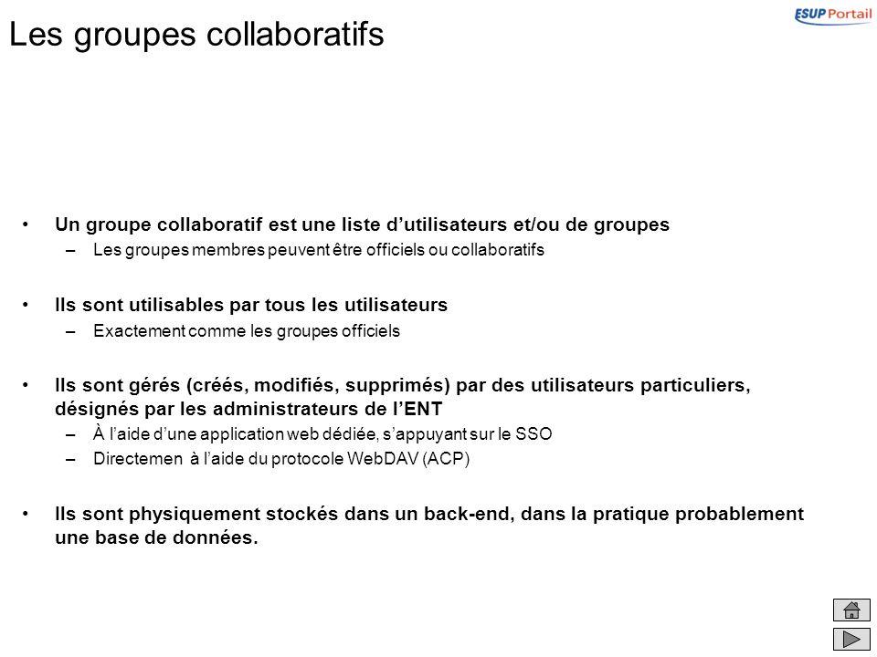 Les groupes collaboratifs Un groupe collaboratif est une liste dutilisateurs et/ou de groupes –Les groupes membres peuvent être officiels ou collaboratifs Ils sont utilisables par tous les utilisateurs –Exactement comme les groupes officiels Ils sont gérés (créés, modifiés, supprimés) par des utilisateurs particuliers, désignés par les administrateurs de lENT –À laide dune application web dédiée, sappuyant sur le SSO –Directemen à laide du protocole WebDAV (ACP) Ils sont physiquement stockés dans un back-end, dans la pratique probablement une base de données.