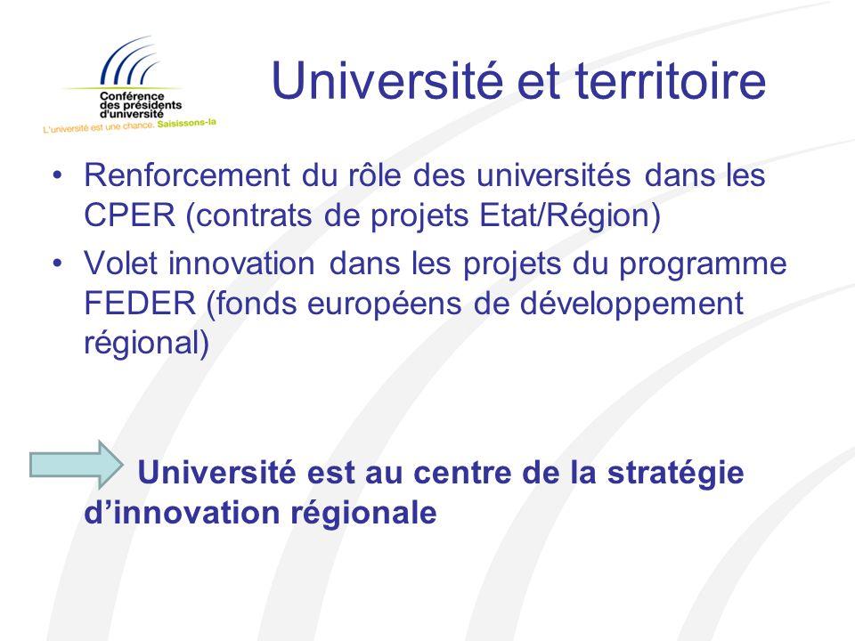 Université et territoire Renforcement du rôle des universités dans les CPER (contrats de projets Etat/Région) Volet innovation dans les projets du programme FEDER (fonds européens de développement régional) Université est au centre de la stratégie dinnovation régionale