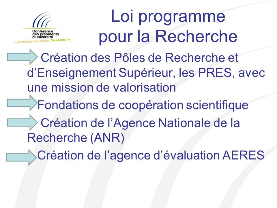 Loi programme pour la Recherche Création des Pôles de Recherche et dEnseignement Supérieur, les PRES, avec une mission de valorisation Fondations de coopération scientifique Création de lAgence Nationale de la Recherche (ANR) Création de lagence dévaluation AERES
