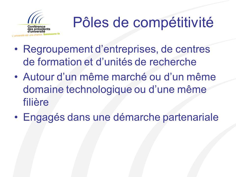 Pôles de compétitivité Regroupement dentreprises, de centres de formation et dunités de recherche Autour dun même marché ou dun même domaine technologique ou dune même filière Engagés dans une démarche partenariale