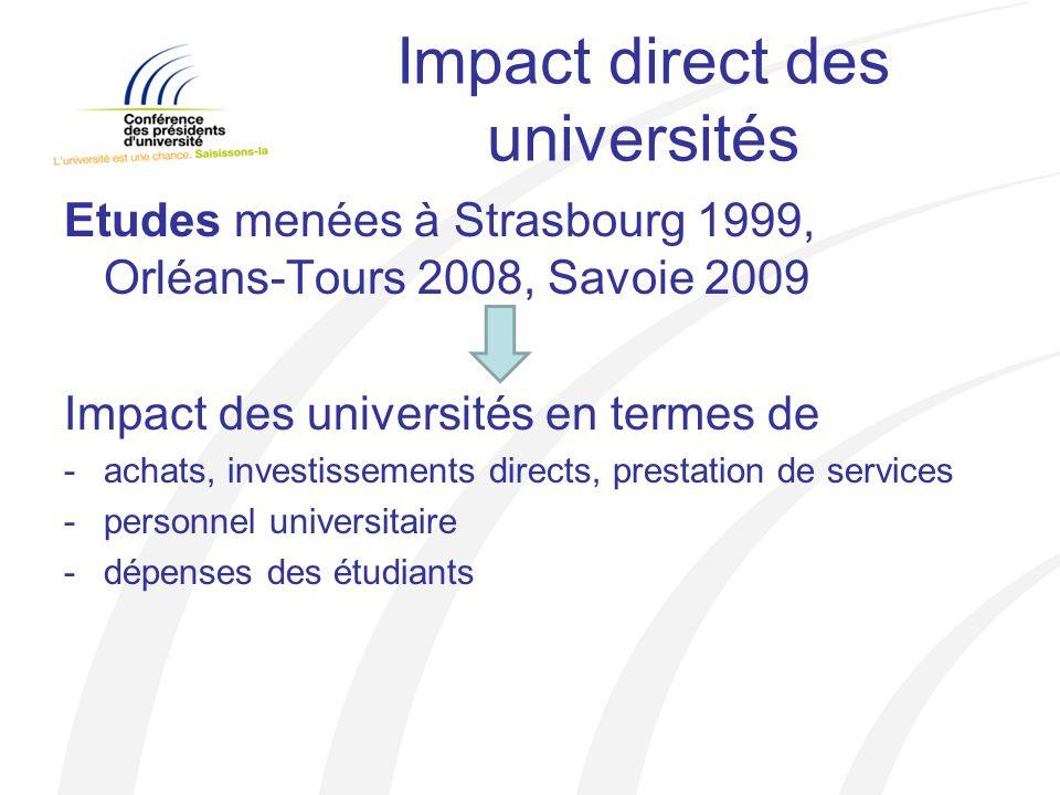 Impact direct des universités Etudes menées à Strasbourg 1999, Orléans-Tours 2008, Savoie 2009 Impact des universités en termes de -achats, investissements directs, prestation de services -personnel universitaire -dépenses des étudiants