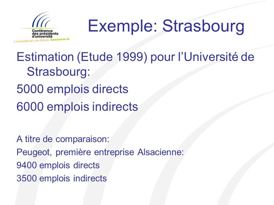 Exemple: Strasbourg Estimation (Etude 1999) pour lUniversité de Strasbourg: 5000 emplois directs 6000 emplois indirects A titre de comparaison: Peugeot, première entreprise Alsacienne: 9400 emplois directs 3500 emplois indirects