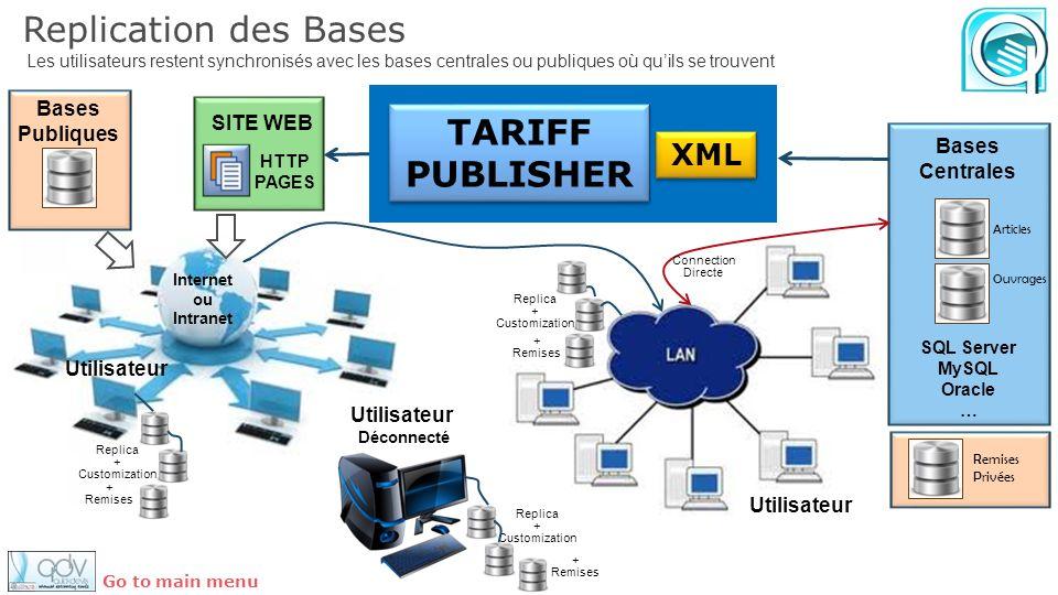 Replication des Bases Les utilisateurs restent synchronisés avec les bases centrales ou publiques où quils se trouvent Utilisateur Articles Ouvrages H