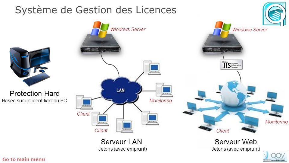 Client Monitoring Système de Gestion des Licences Protection Hard Basée sur un identifiant du PC Serveur LAN Jetons (avec emprunt) Client Monitoring C